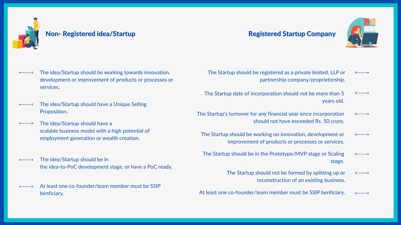 Startup Grow Process